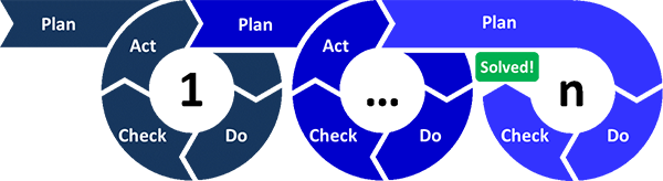 Infographic Cyclical path or plan, do, check, act and repeat until a problem is solved.