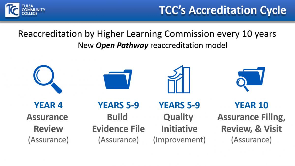 HLC Accreditation Cycle Illustration