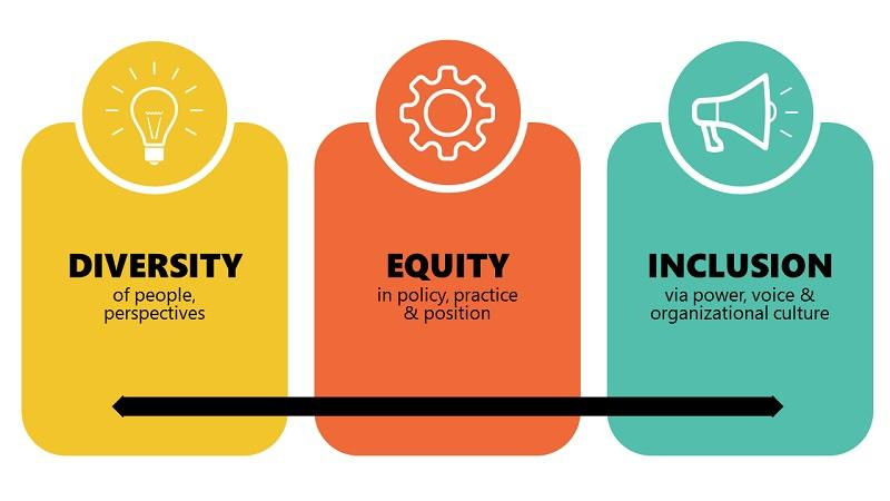 Diversity, Equity, and Inclusion Graphic