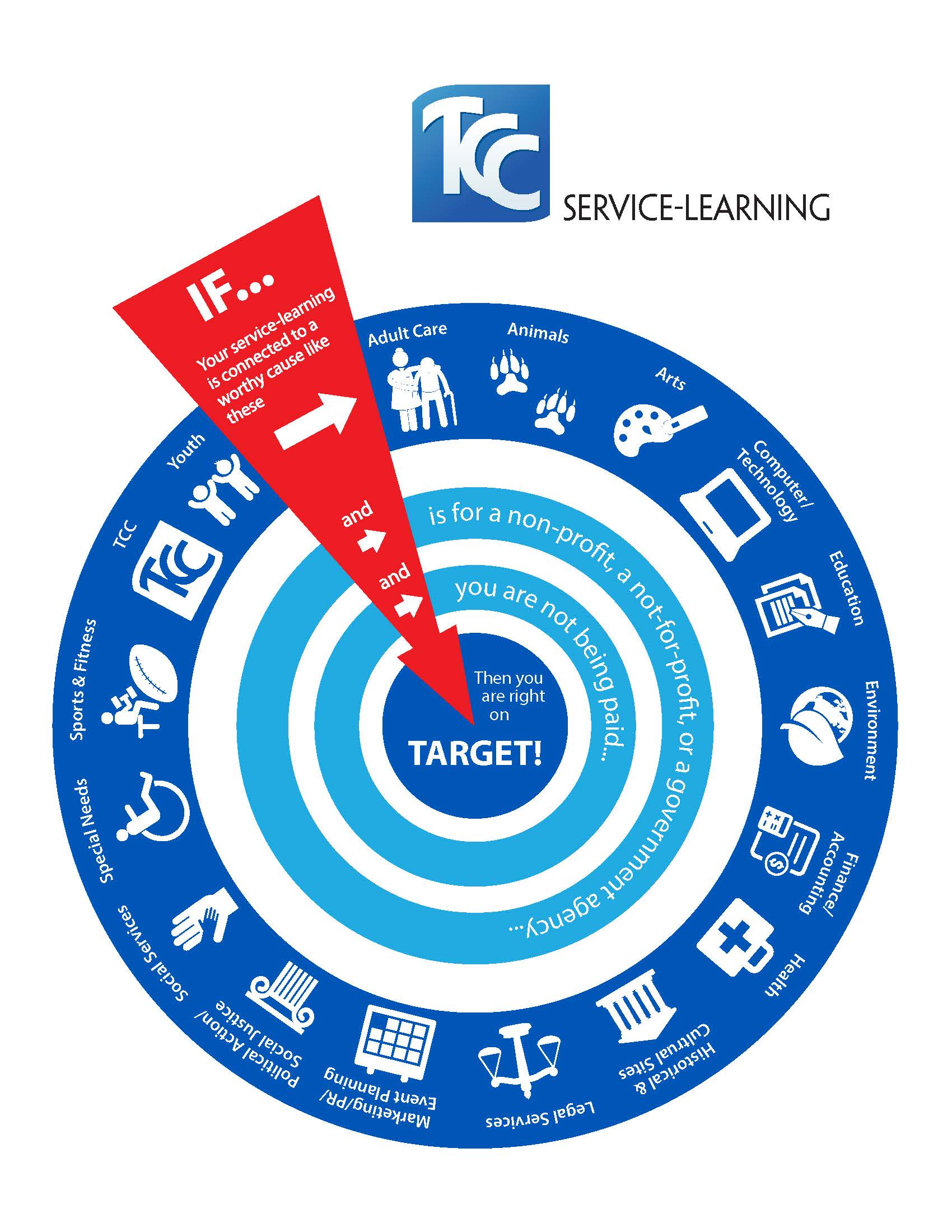 Service Learing Target