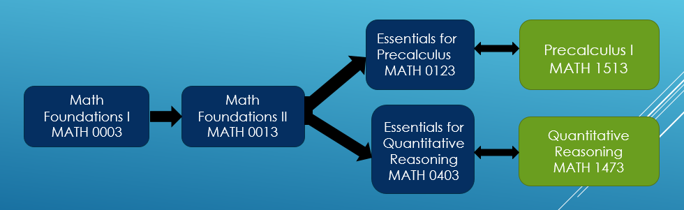 Math Foundations (MATH 0003) to Math Foundations II (MATH 0013) to either Essentials for Precalculus (MATH 0123)/Precalculus I (MATH 1513) OR Essentials for Quantitative Reasoning (MATH 0403)/Quantitative Reasoning (MATH 1473)